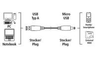 Кабель Hama 00054587 microUSB B (m) USB A(m) 0.75м черный